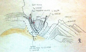 Sketch of fold behind fold-stack (crawl on your stomach at low tide)