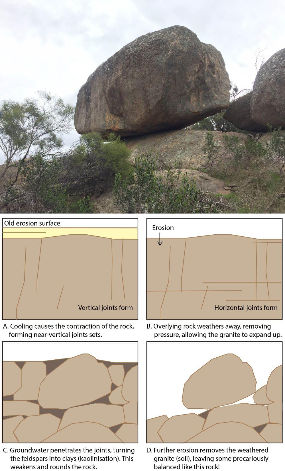 Precariously perched rocks