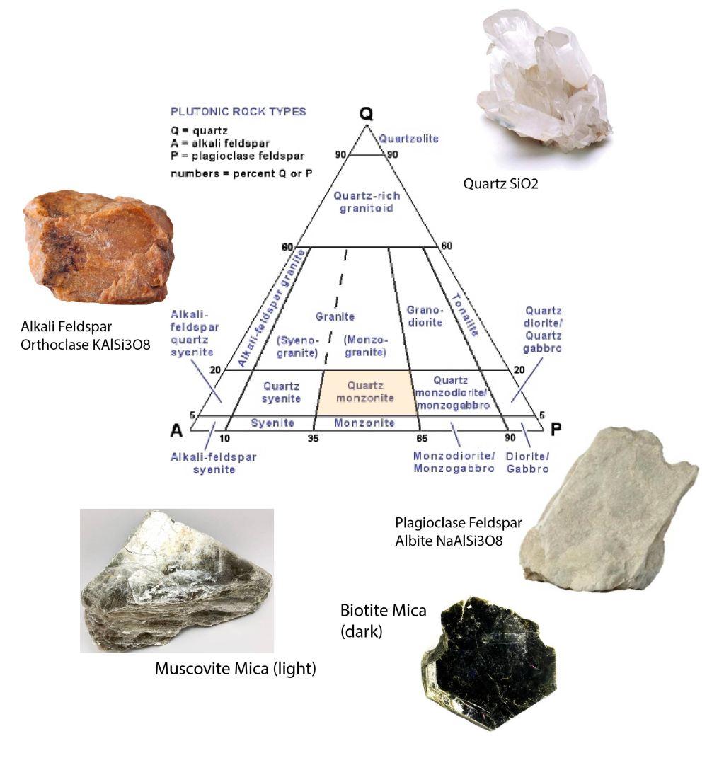 template to classify a granite-01-01
